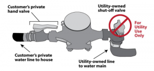 The image below shows a compressed view of how the water meter and main shut-off valve work together.